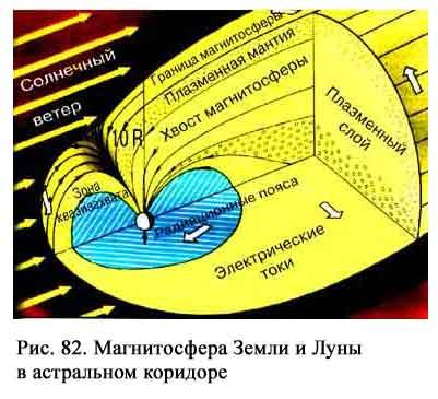 к схеме магнитосферы Земли